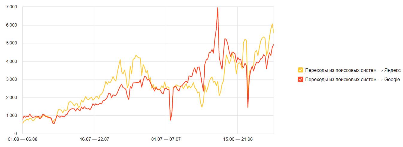 Экокожа.ру - график
